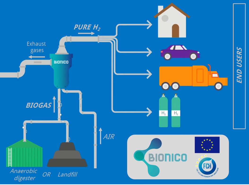 Biogas Membrane Reformer For Decentralized H2 Production Call Plant Diagram Is To Build And Demonstrate In An Existing Pure Hydrogen By Direct Conversion Through A Novel