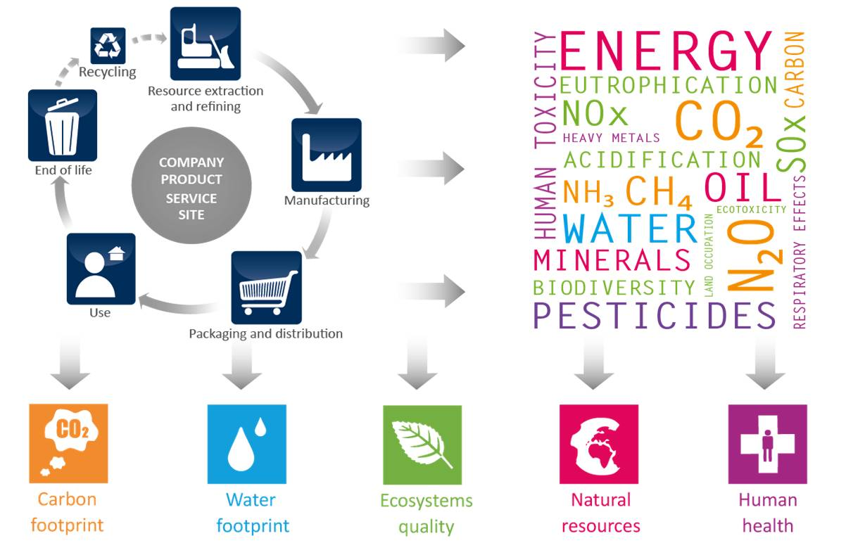 benefits and impacts of production technology Understanding cleaner production  repeated negative impacts over time caused the river water quality  the benefits of waste reduction were not limited to a.